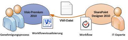 Workflowdiagramme können nach Visio exportiert werden