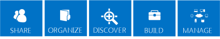 Series of blue tiles outlining the core pillars for SharePoint 2013 features, which are Share, Organize, Discover, Build, and Manage.