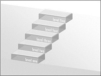 Transparent 3-D steps with labels