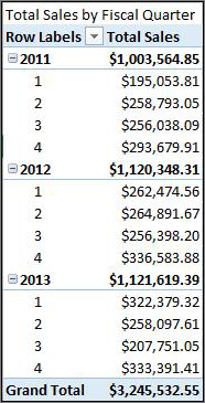 Total sales by fiscal quarter PivotTable