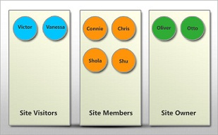 Visualize user groups