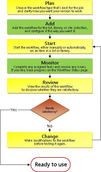 Workflow Process