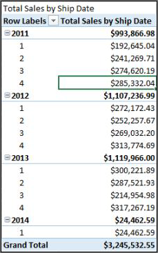 Total sales by ship date PivotTable