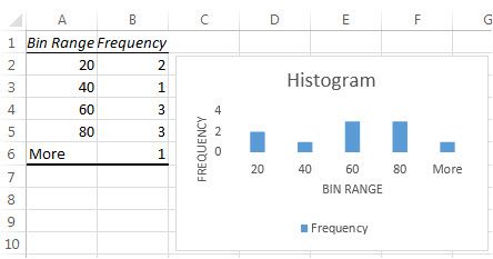 histogram table data and chart. Black Bedroom Furniture Sets. Home Design Ideas