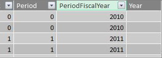 Period fiscal year column
