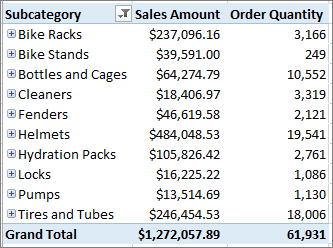 PivotTable showing items you drilled down to