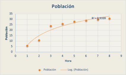 Gráfico de dispersión con una línea de tendencia logarítmica