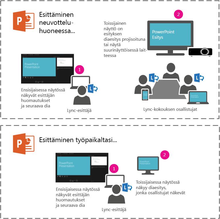 Voit näyttää PowerPoint-diaesityksen neuvotteluhuoneessa projektorilla tai suurinäyttöisellä laitteella toissijaisessa näytössä. Esittäjänäkymä näkyy sinulle kannettavassa tietokoneessa, mutta huoneessa olevat ja Lync-kokouksen välityksellä osallistuvat näkevät pelkästään diaesityksen.