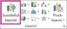 Lisää-välilehden Suositellut kaaviot -painike