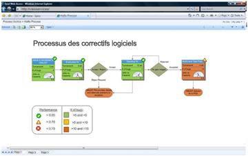 Les services Visio vous permettent d'afficher des diagrammes interactifs dans SharePoint