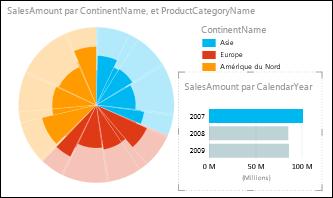 Graphique en secteurs Power View des ventes par continent avec les données de2007 sélectionnées