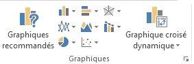 Groupe Graphiques de l'onglet Insertion