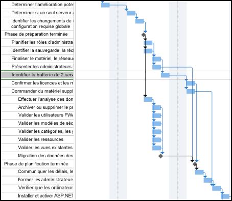 Image d'un échéancier avec des séquences des tâches