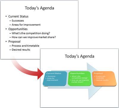 SmartArt ग्राफ़िक में कनवर्ट की गई एक सादी स्लाइड.