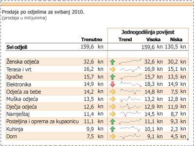 Minigrafikoni koji se koriste za prikazivanje trendova u podacima o prodaji
