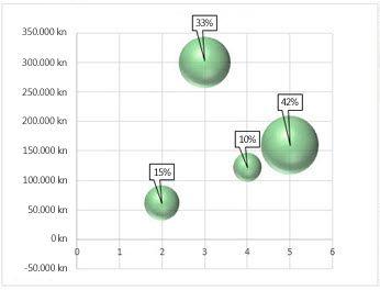 Mjehurićasti grafikon s natpisima nad podacima