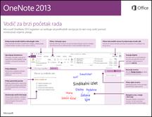 Vodič za brzi početak rada s programom OneNote 2013