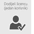 Dodijelite licencu za Office 365 jednom korisniku.