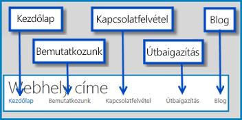 A SharePoint Online nyilvános webhelyének alapértelmezett lapjai