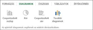 A Gyorselemzés eszköz Diagramok csoportja