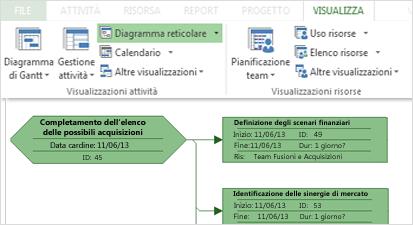 Gruppo Visualizzazioni attività sulla barra multifunzione e parte di un esempio di diagramma reticolare