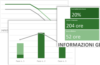 Report di esempio Informazioni generali lavoro