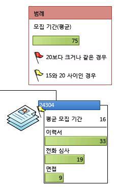데이터 그래픽의 아이콘을 표시하는 데이터 범례
