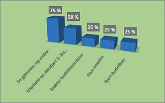 Formatert diagram for % fullført i Prosjektoversikt-rapporten