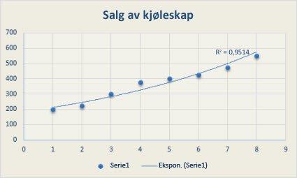 Punktdiagram med en lineær trendlinje