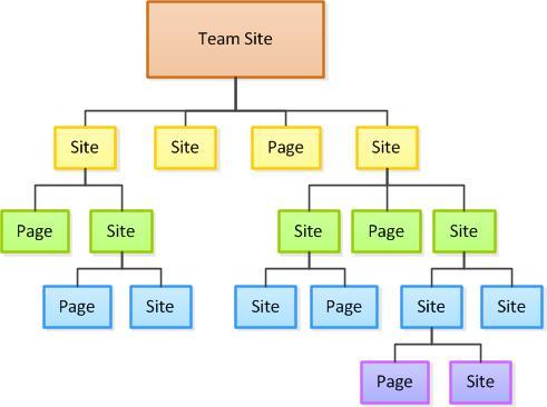 Diagram over områdehierarki
