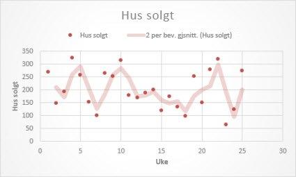 Punktdiagram med en trendlinje med glidende gjennomsnitt