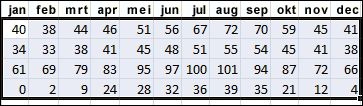 Voorbeeld van geselecteerde gegevens om te sorteren in Excel