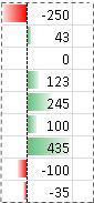 Voorbeeld van gegevensbalken met negatieve waarden