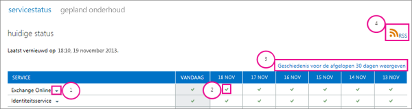 Afbeelding van de pagina voor de servicestatus met de huidige status met bijschriften: 1, vervolgkeuzepijl Exchange Online, 2, tekenpictogram groen vinkje, 3, koppeling naar weergavegeschiedenis van de afgelopen 30 dagen en 4, RSS-koppeling