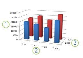 Gráfico que exibe um eixo horizontal, vertical e de profundidade