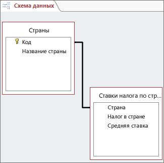 Изменение связи - Access