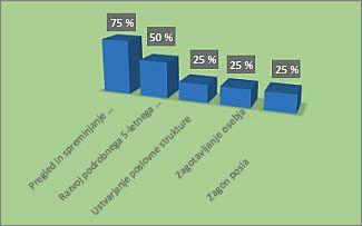 Oblikovan grafikon »% dokončanega« v poročilu »Pregled projekta«