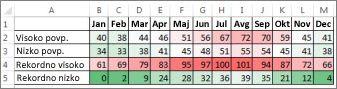 Podatki s pogojnim oblikovanjem z barvno lestvico