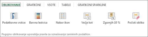 Galerija oblikovanja za hitro analizo