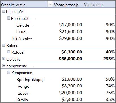 Vrtilna tabela z več tabelami