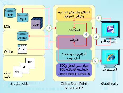 نقاط التكامل مركزة البيانات لـ InfoPath