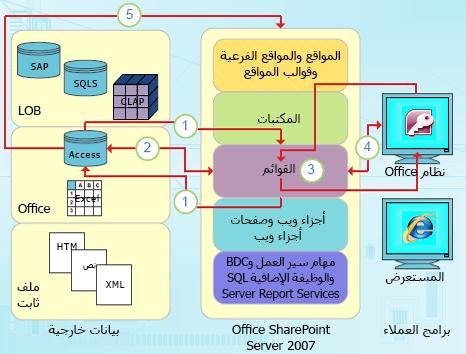 نقاط التكامل مركزة البيانات لـ Access