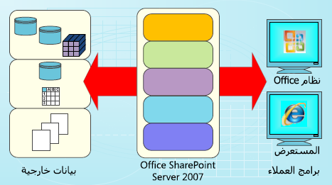 مخطط لاستخدام البيانات في SharePoint Server