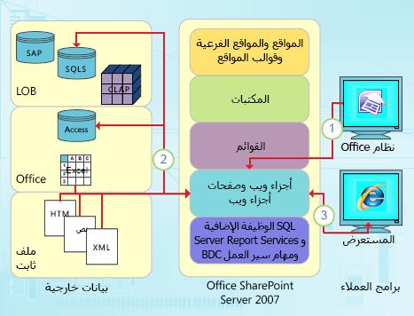 نقاط التكامل التي تركّز على البيانات في SharePoint Designer