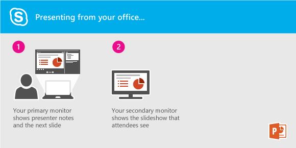 Předvádění powerpointové prezentace pomocí Lyncu z vaší kanceláře