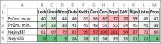 Data s podmíněným formátováním v barevné škále