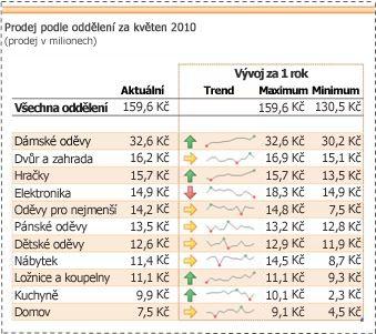 Minigrafy použité ke znázornění trendů dat prodeje