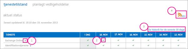 Billede statussiden for aktuel tjenestestatus med boble: 1, rullelistepil i Exchange Online, 2, grønt afkrydsningsikon, 3, link til visningshistorik for de seneste 30 dage, 4, RSS-link