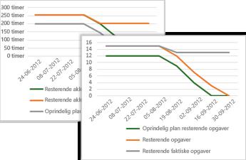 Eksempel på Burndown-diagram, der viser grundlinjer for, resterende og resterende faktiske opgaver