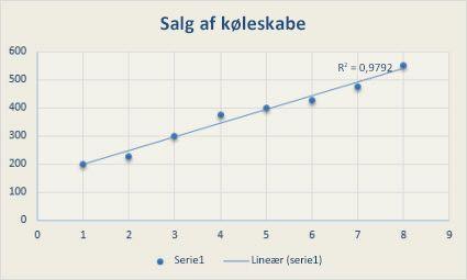 Punktdiagram med en lineær tendenslinje